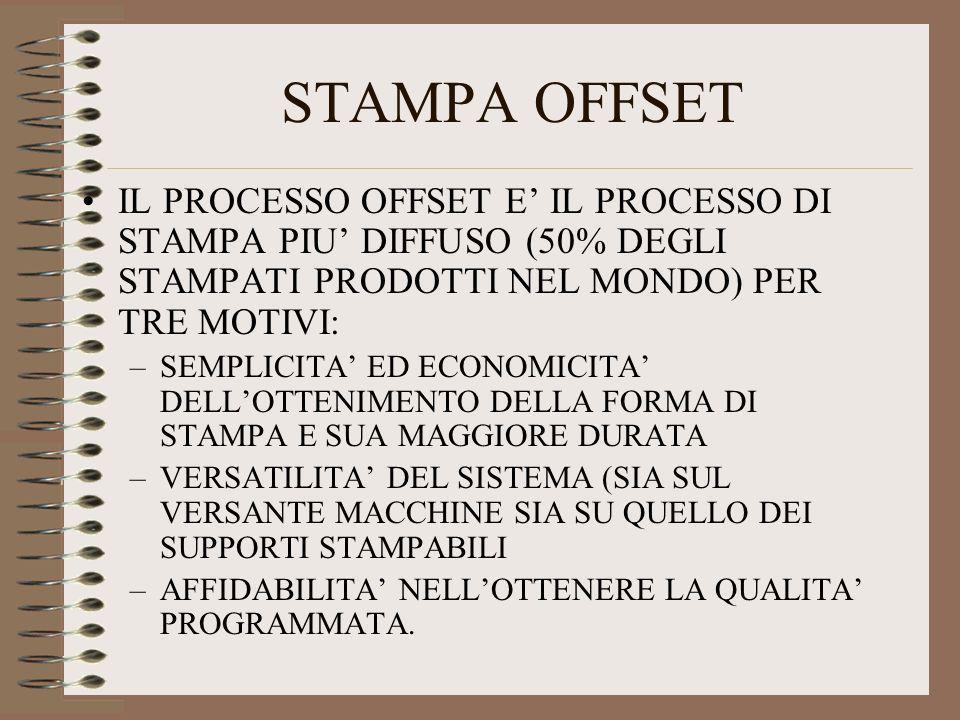 STAMPA OFFSET IL PROCESSO OFFSET E' IL PROCESSO DI STAMPA PIU' DIFFUSO (50% DEGLI STAMPATI PRODOTTI NEL MONDO) PER TRE MOTIVI: