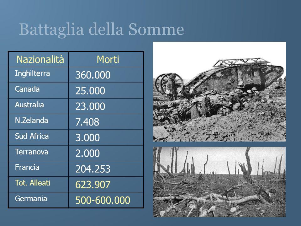Battaglia della Somme Nazionalità Morti 360.000 25.000 23.000 7.408