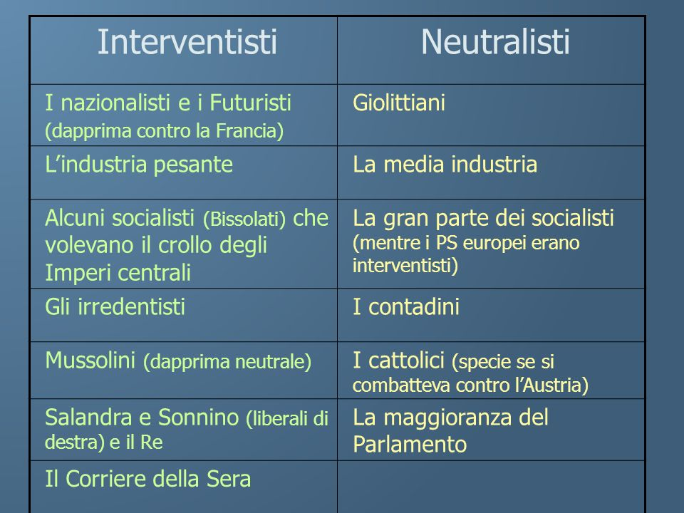 Interventisti Neutralisti