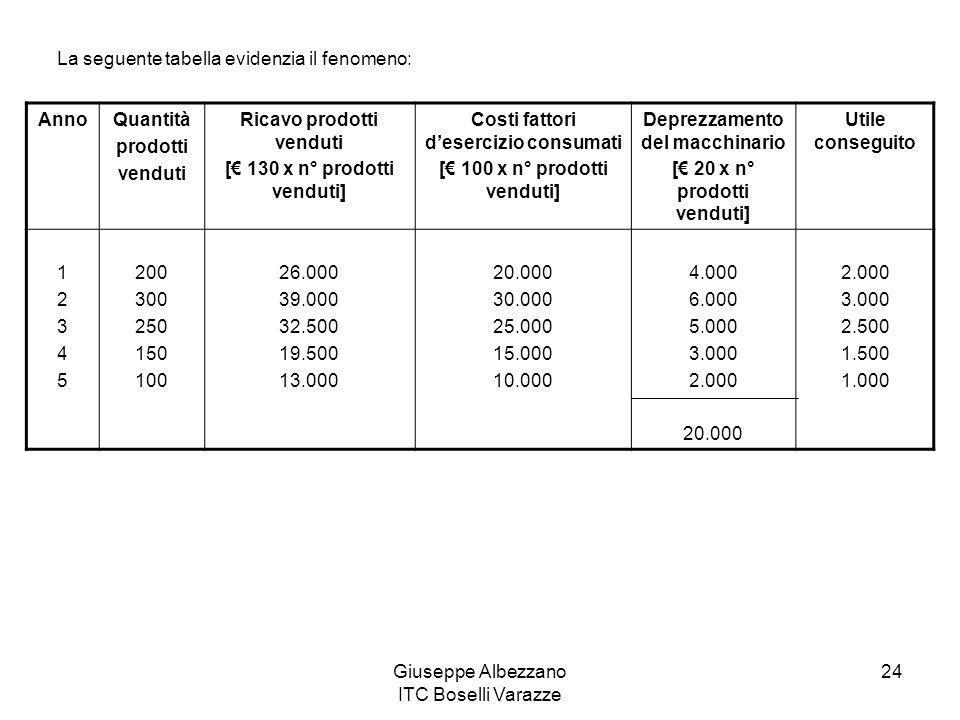 La seguente tabella evidenzia il fenomeno: Anno Quantità prodotti