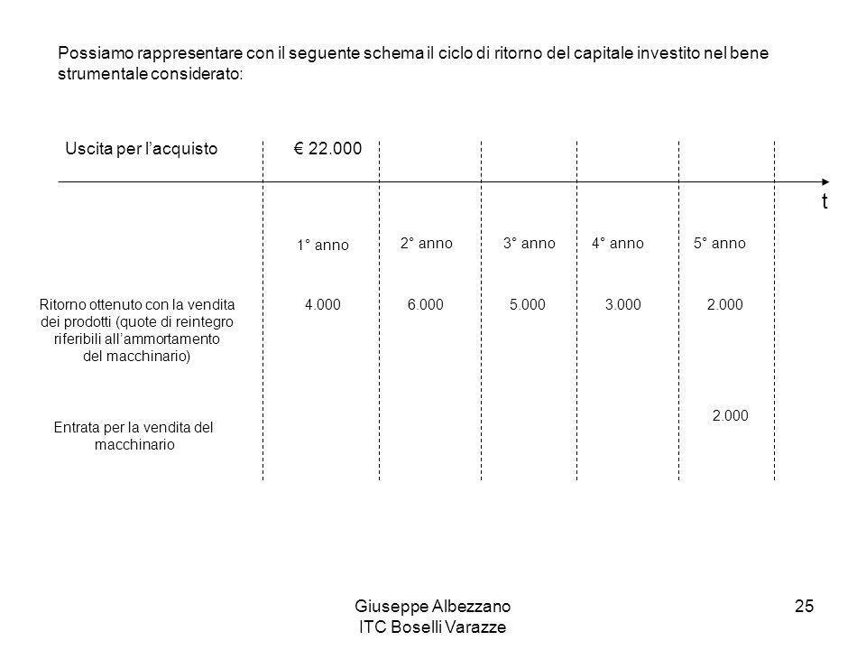 Possiamo rappresentare con il seguente schema il ciclo di ritorno del capitale investito nel bene strumentale considerato: