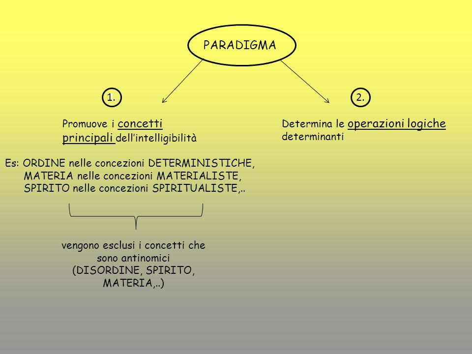 PARADIGMA 1. 1 2. Promuove i concetti principali dell'intelligibilità