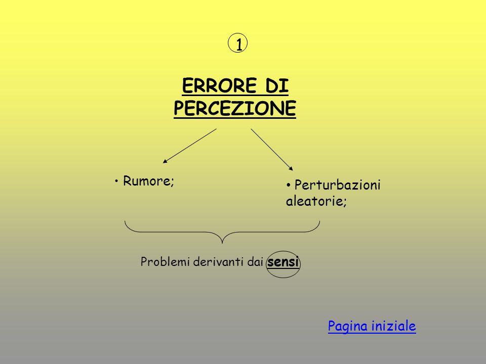ERRORE DI PERCEZIONE Rumore; Perturbazioni aleatorie; Pagina iniziale