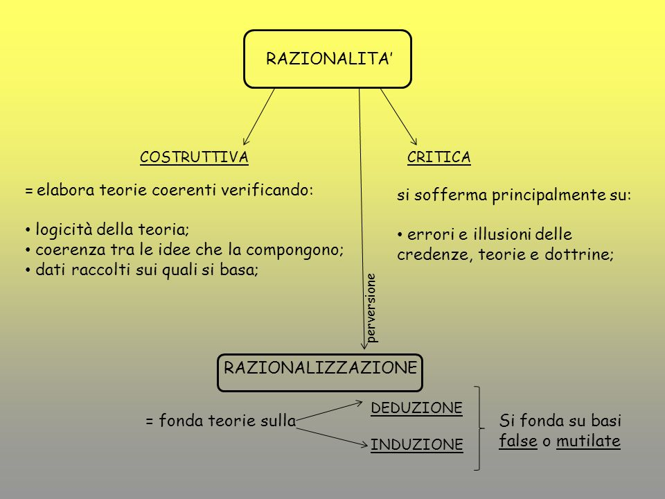 = elabora teorie coerenti verificando: logicità della teoria;
