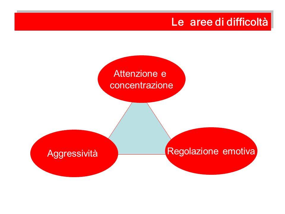 Le aree di difficoltà Attenzione e concentrazione Regolazione emotiva