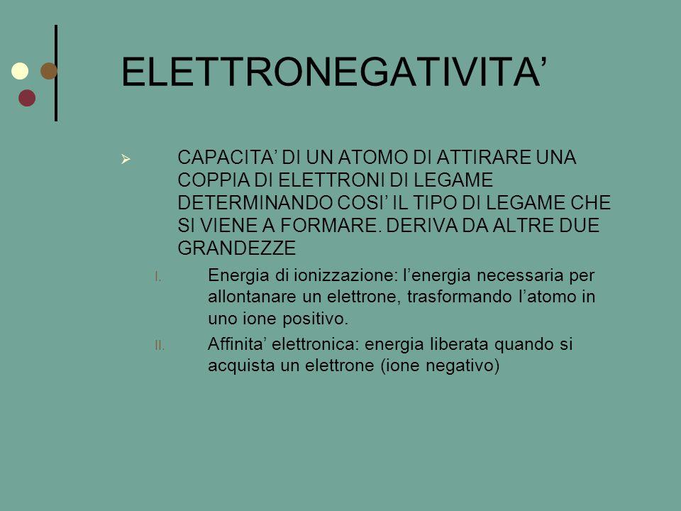 ELETTRONEGATIVITA'