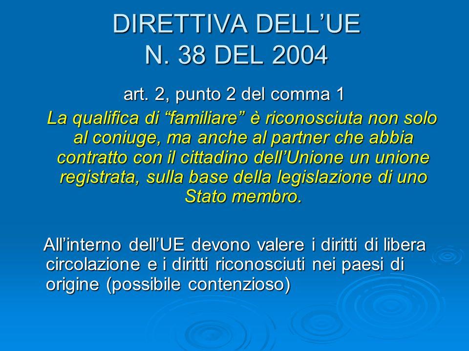 DIRETTIVA DELL'UE N. 38 DEL 2004