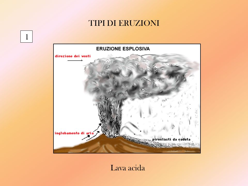 TIPI DI ERUZIONI 1 Lava acida