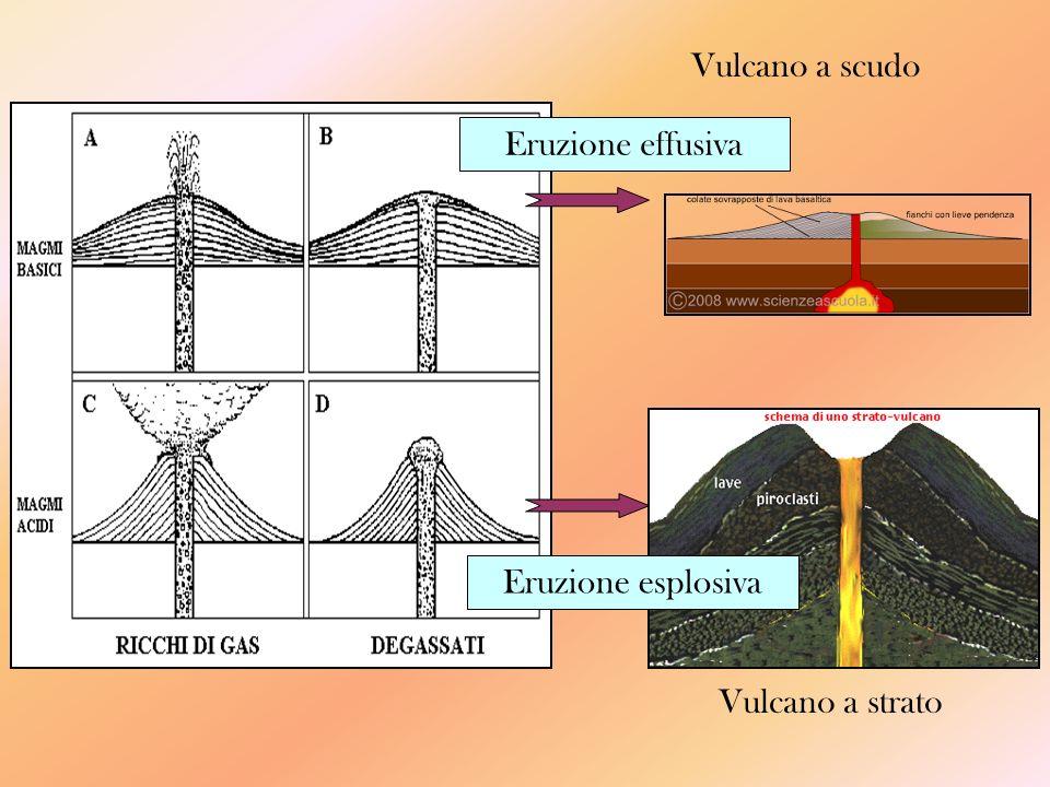 Vulcano a scudo Eruzione effusiva Eruzione esplosiva Vulcano a strato