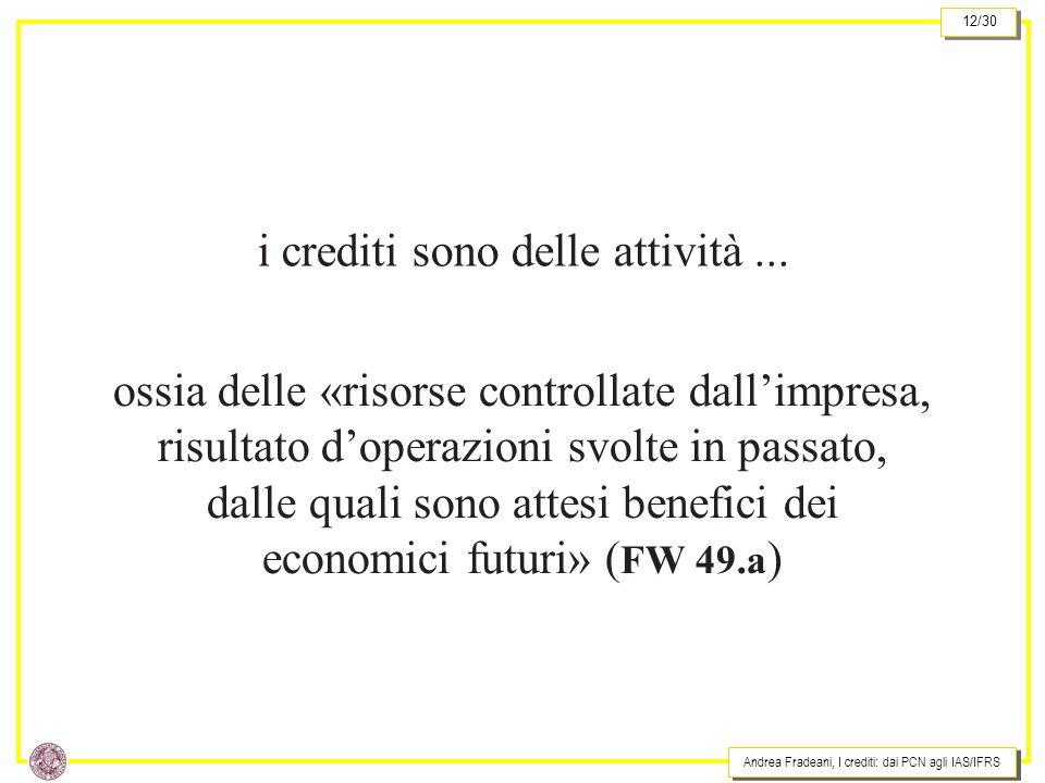 i crediti sono delle attività ...