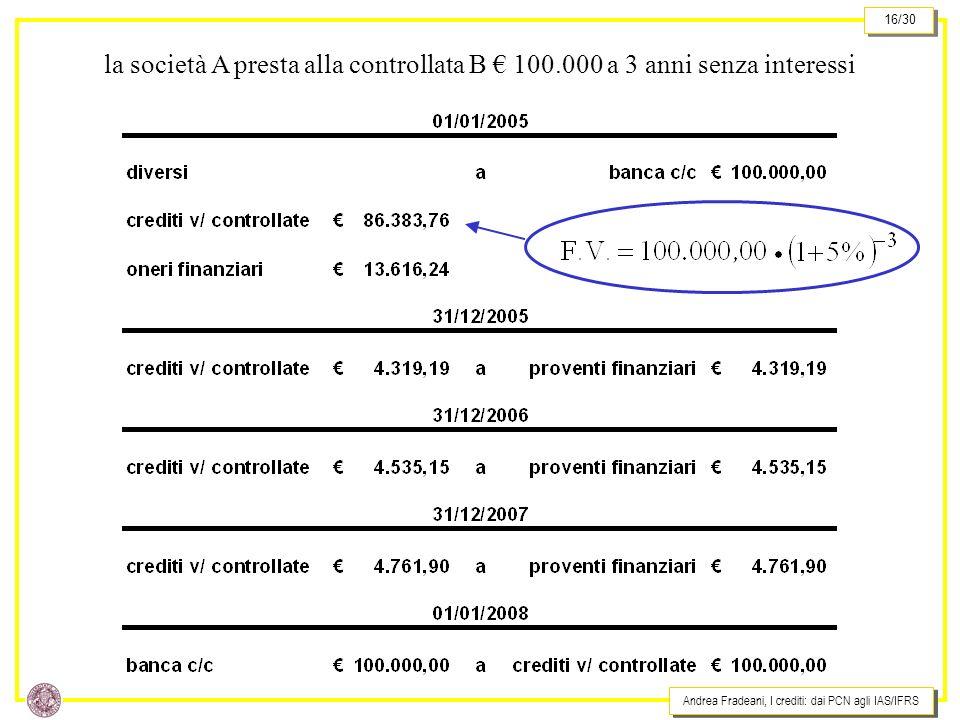 la società A presta alla controllata B € 100