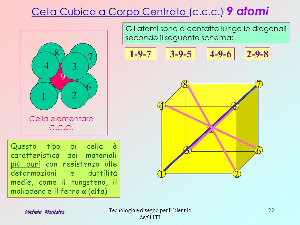 Cella Cubica a Corpo Centrato (c.c.c.) 9 atomi