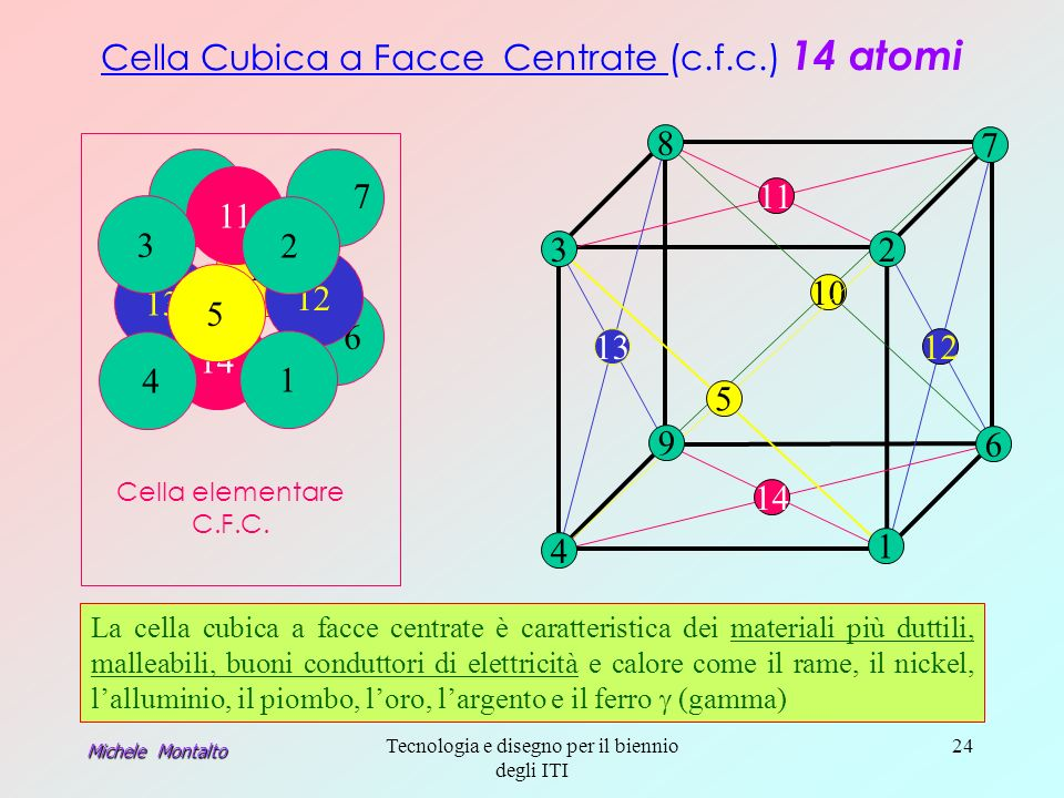 Cella Cubica a Facce Centrate (c.f.c.) 14 atomi