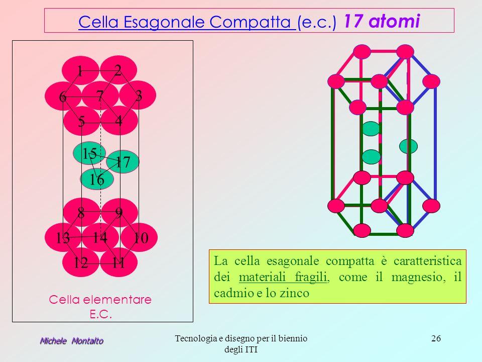 Cella Esagonale Compatta (e.c.) 17 atomi