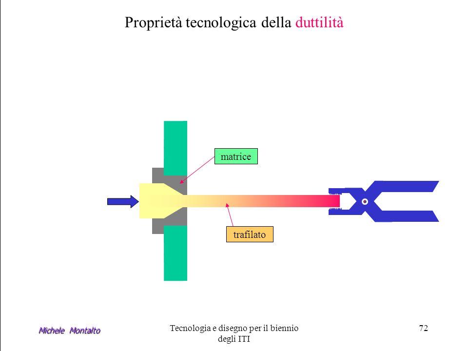 Proprietà tecnologica della duttilità