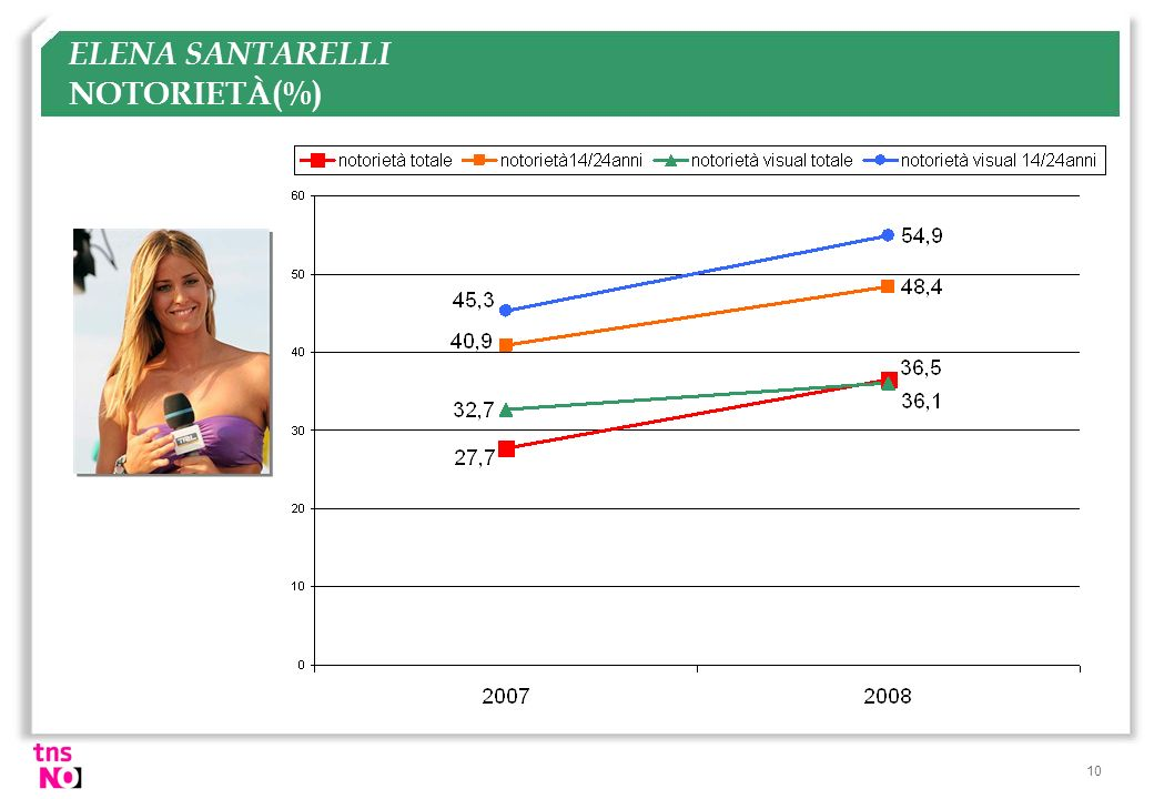 ELENA SANTARELLI NOTORIETÀ(%)