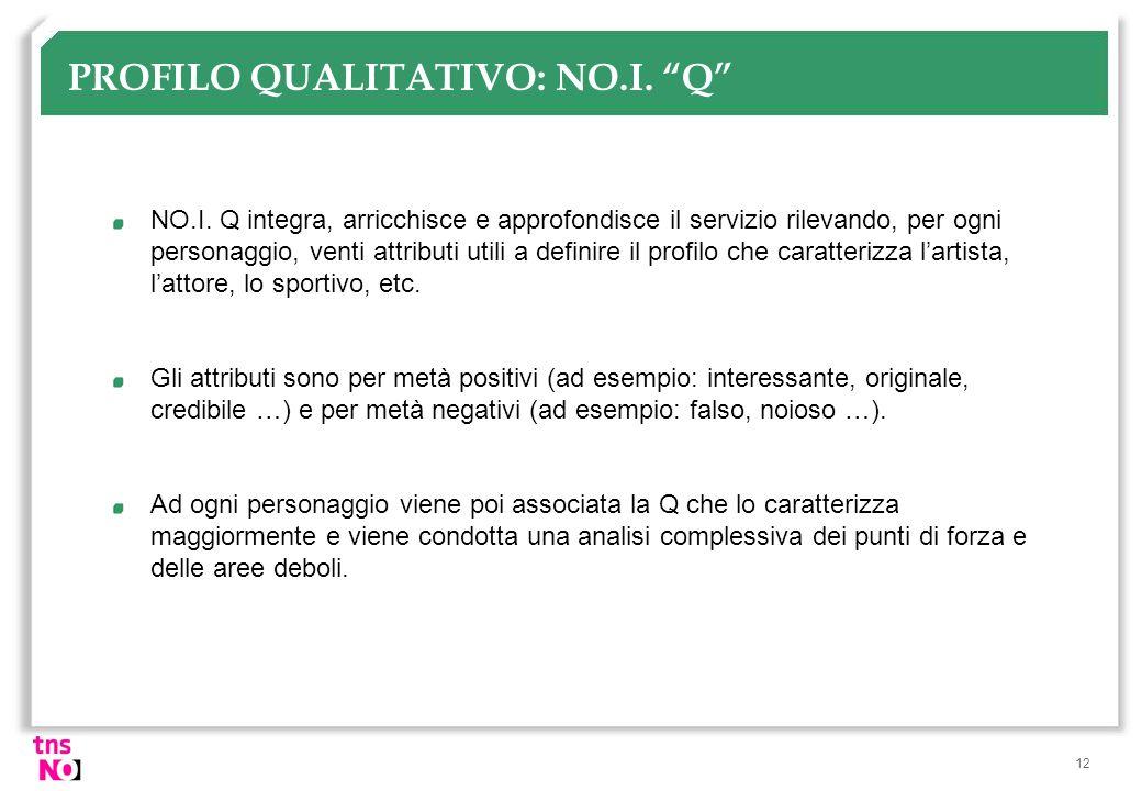 PROFILO QUALITATIVO: NO.I. Q