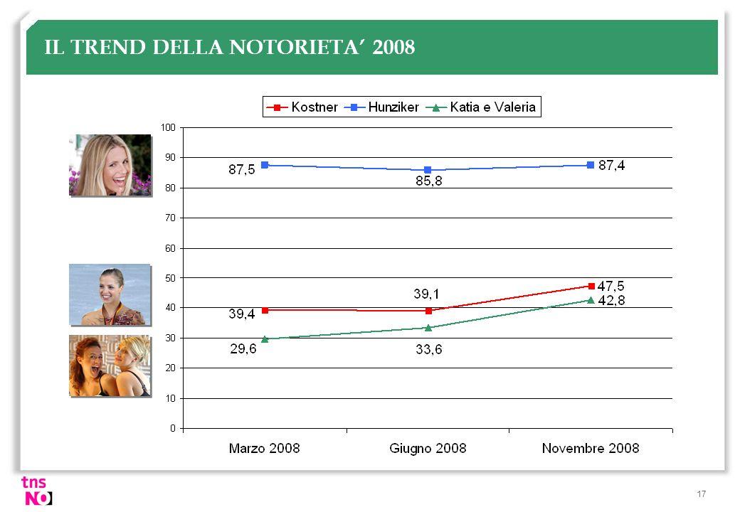 IL TREND DELLA NOTORIETA' 2008