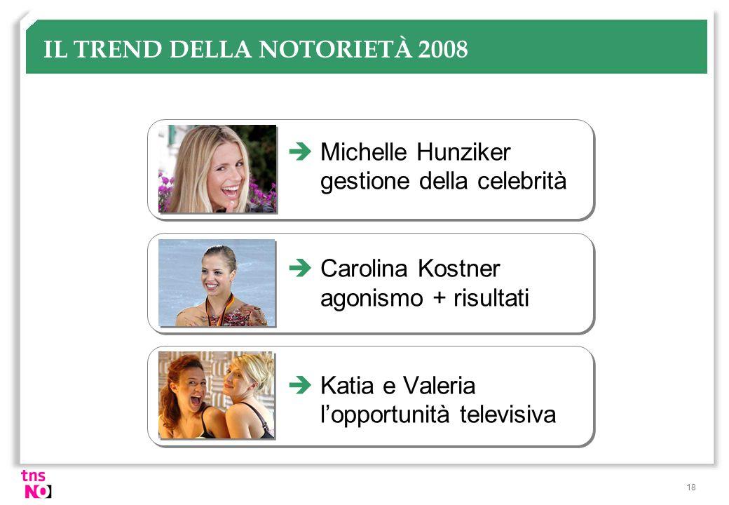 IL TREND DELLA NOTORIETÀ 2008
