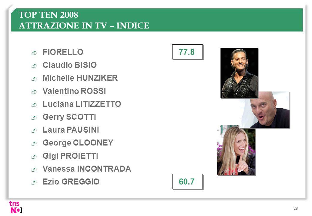 TOP TEN 2008 ATTRAZIONE IN TV – INDICE