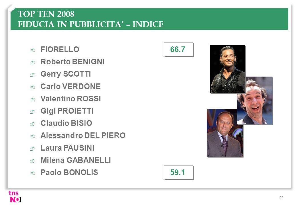 TOP TEN 2008 FIDUCIA IN PUBBLICITA' – INDICE
