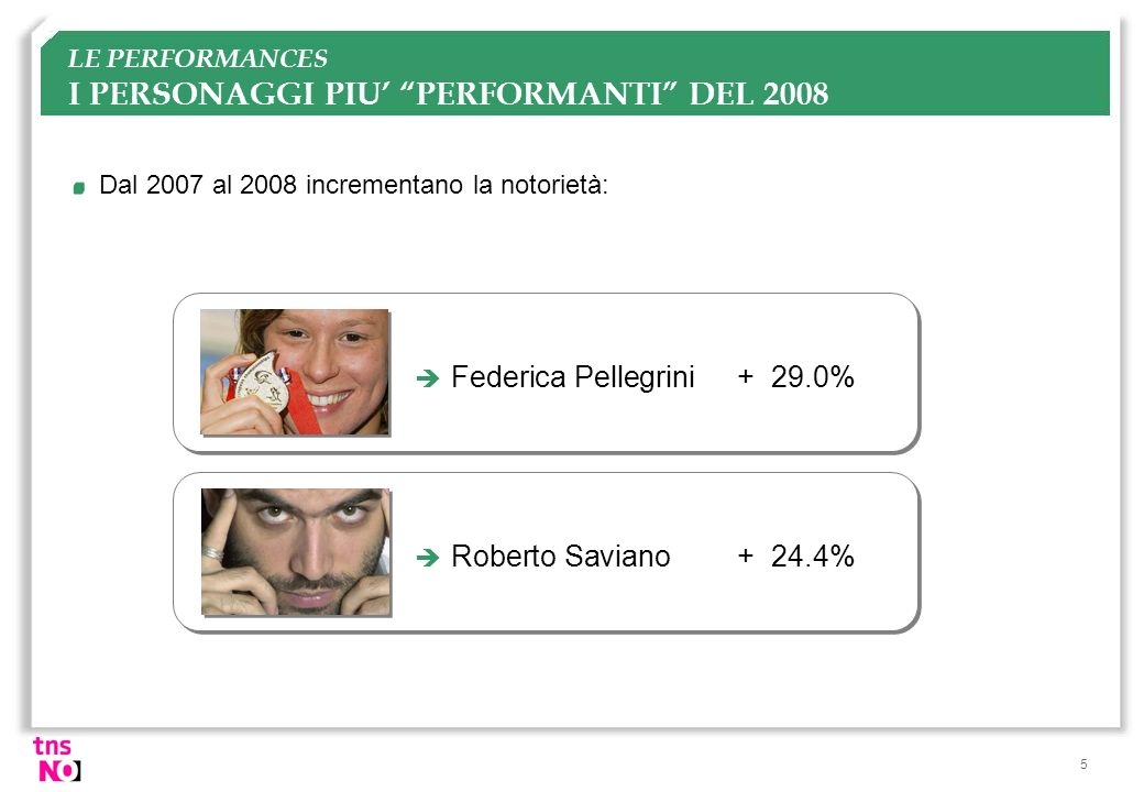 LE PERFORMANCES I PERSONAGGI PIU' PERFORMANTI DEL 2008