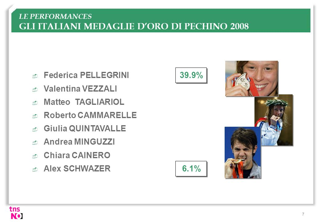 LE PERFORMANCES GLI ITALIANI MEDAGLIE D'ORO DI PECHINO 2008