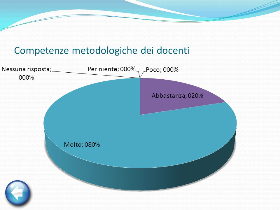 Competenze metodologiche dei docenti