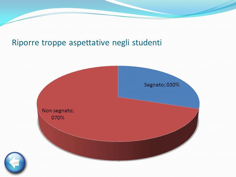 Riporre troppe aspettative negli studenti