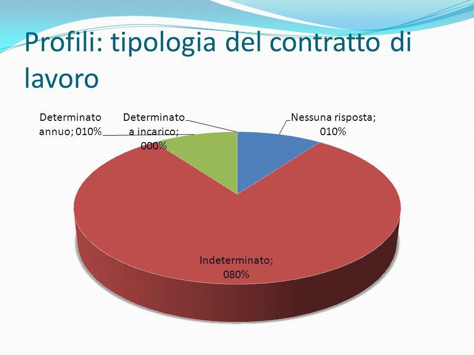 Profili: tipologia del contratto di lavoro