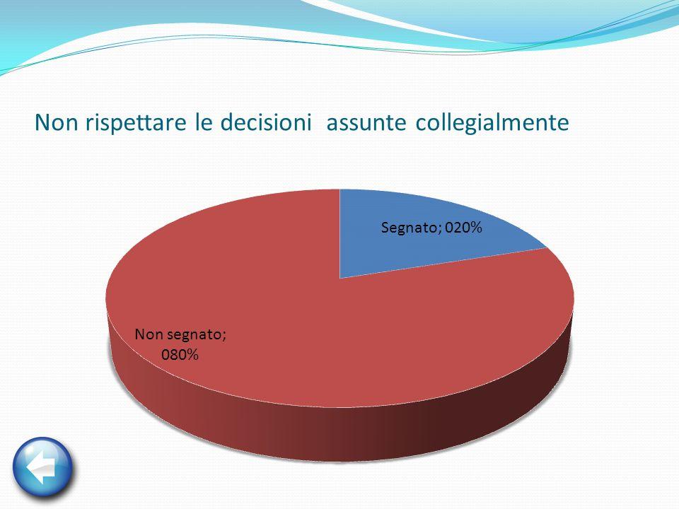 Non rispettare le decisioni assunte collegialmente