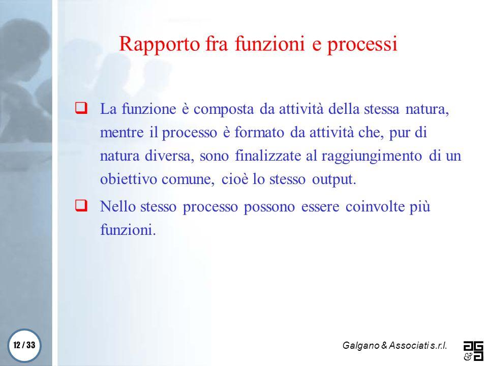 Rapporto fra funzioni e processi
