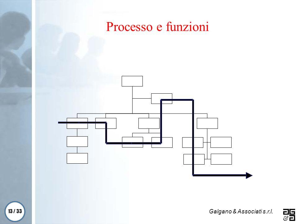 Processo e funzioni