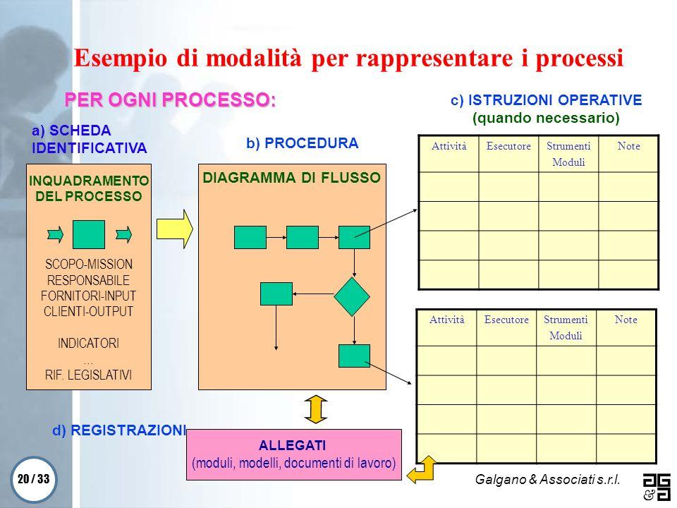 Esempio di modalità per rappresentare i processi