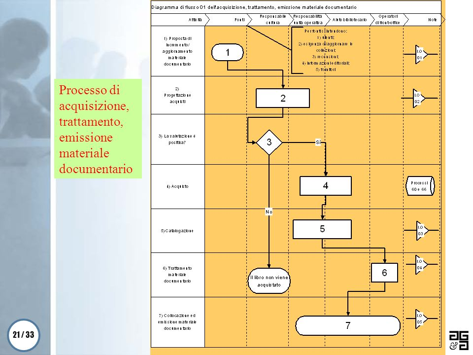 Processo di acquisizione, trattamento, emissione materiale documentario