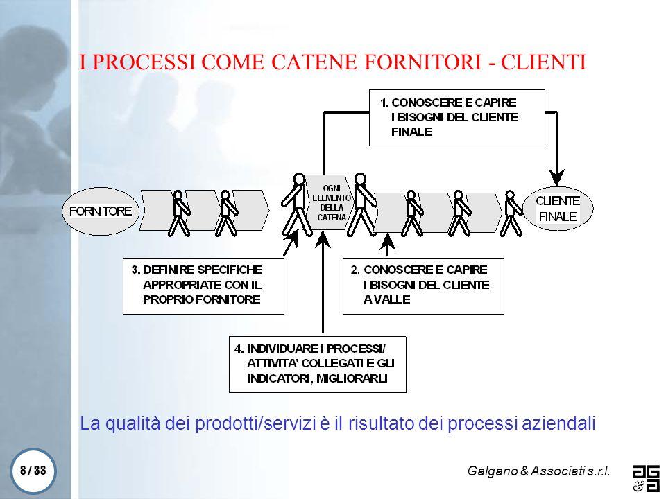 I PROCESSI COME CATENE FORNITORI - CLIENTI