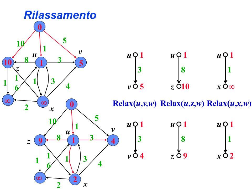 Rilassamento 5 4 10 1  3 2 6 8 u x z v 1 3 v u 5 4 Relax(u,v,w) 1 8 z