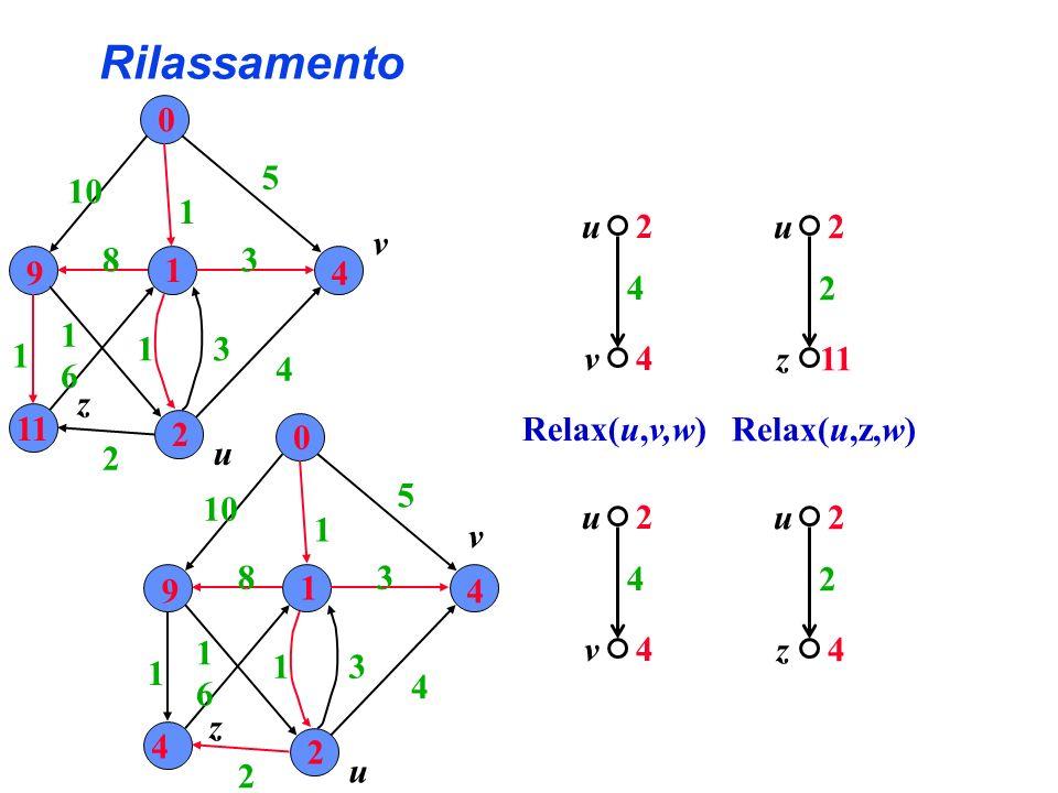 Rilassamento 9 1 4 11 2 10 5 3 6 8 u v z 2 4 v u Relax(u,v,w) 2 z u 11