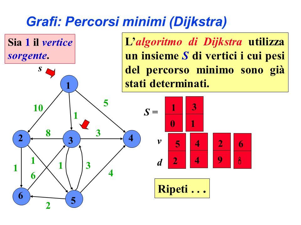 Grafi: Percorsi minimi (Dijkstra)