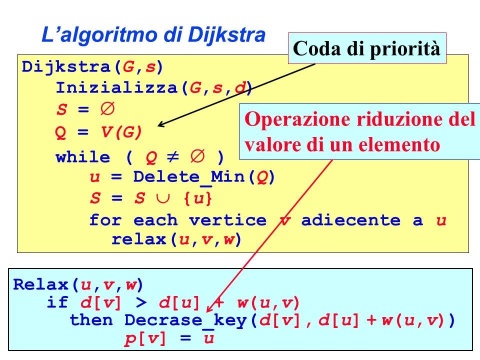 L'algoritmo di Dijkstra