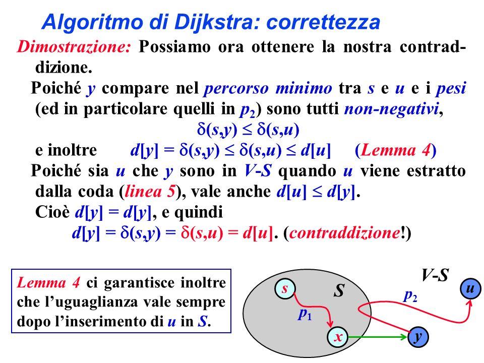 Algoritmo di Dijkstra: correttezza