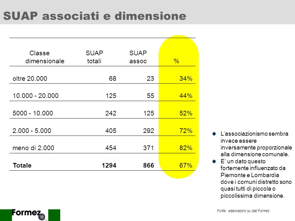 SUAP associati e dimensione