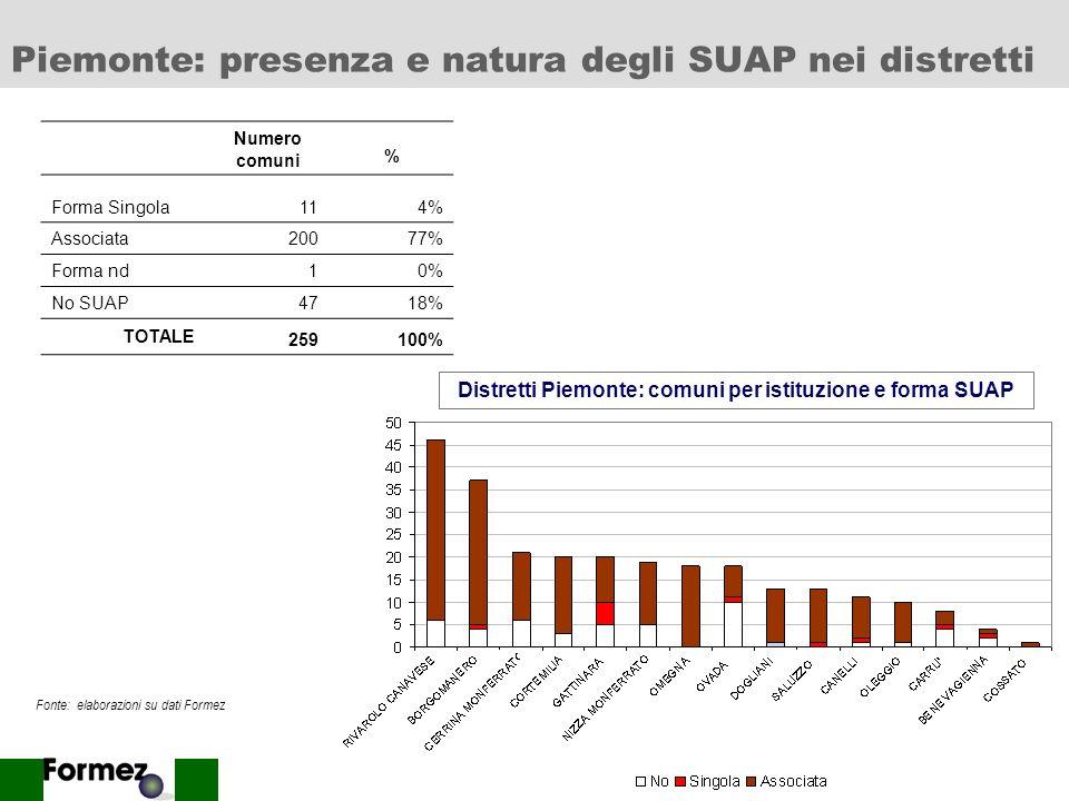 Piemonte: presenza e natura degli SUAP nei distretti
