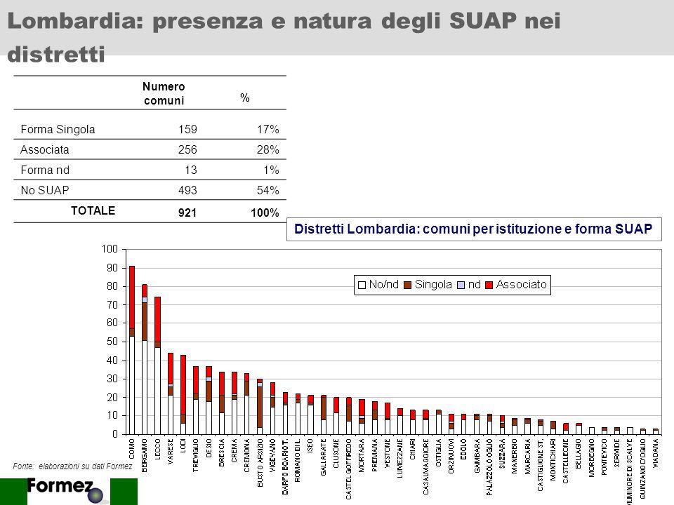 Distretti Lombardia: comuni per istituzione e forma SUAP
