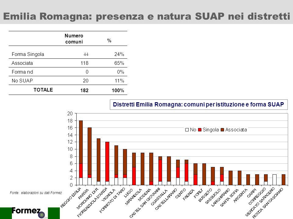 Distretti Emilia Romagna: comuni per istituzione e forma SUAP