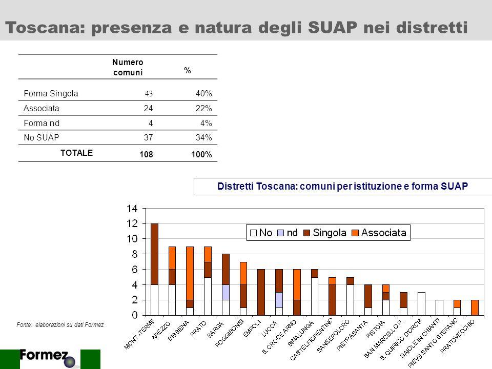 Distretti Toscana: comuni per istituzione e forma SUAP