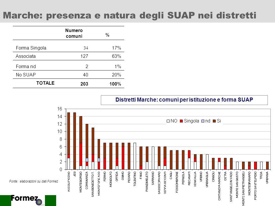Distretti Marche: comuni per istituzione e forma SUAP