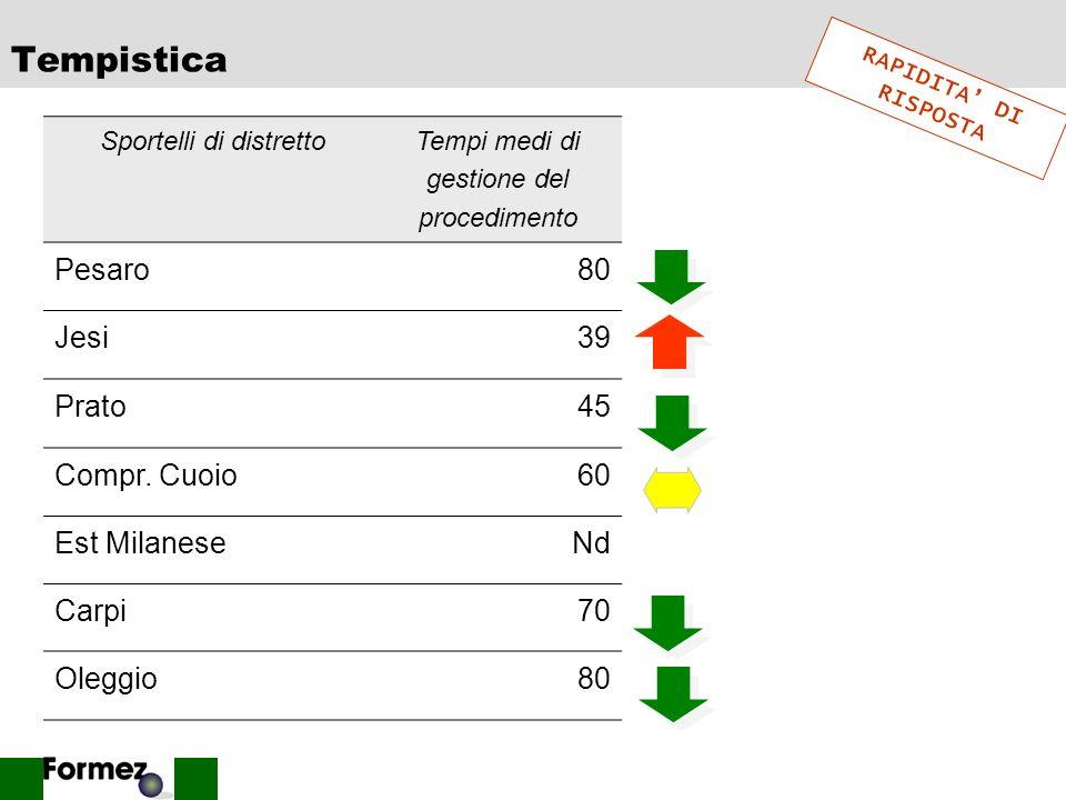 Tempistica Pesaro 80 Jesi 39 Prato 45 Compr. Cuoio 60 Est Milanese Nd