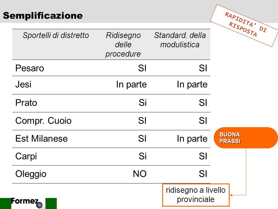Semplificazione Pesaro SI Jesi In parte Prato Si Compr. Cuoio