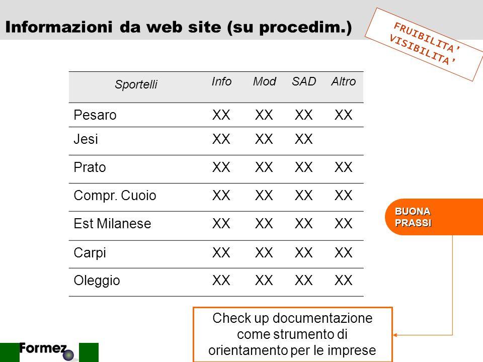 Informazioni da web site (su procedim.)